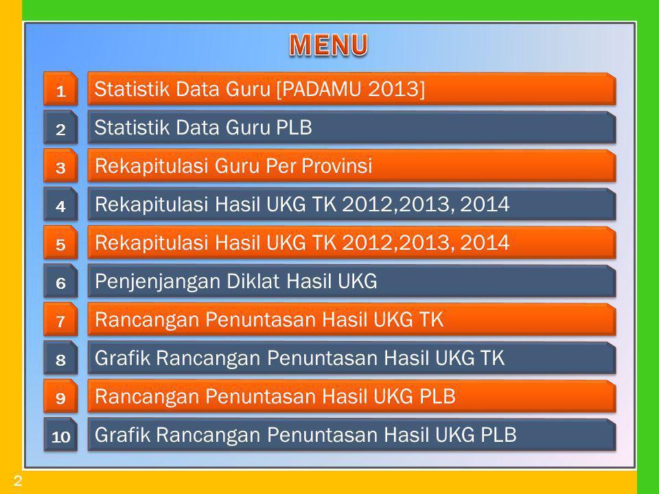 MENU Statistik Data Guru [PADAMU 2013] Statistik Data Guru PLB